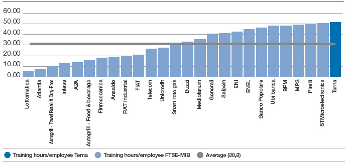 TRAINING HOURS/FTSE-MIB EMPLOYEE