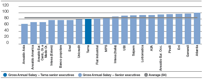 GENDER PAY GAP - FTSE-MIB SENIOR EXECUTIVES