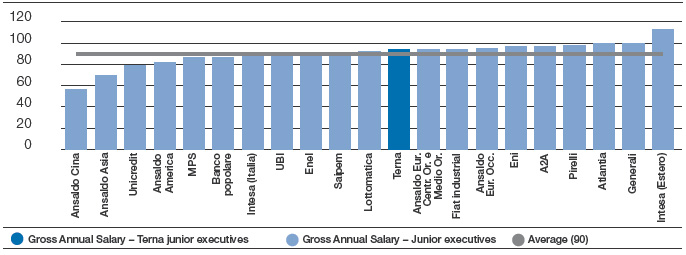 GENDER PAY GAP - FTSE-MIB JUNIOR EXECUTIVES